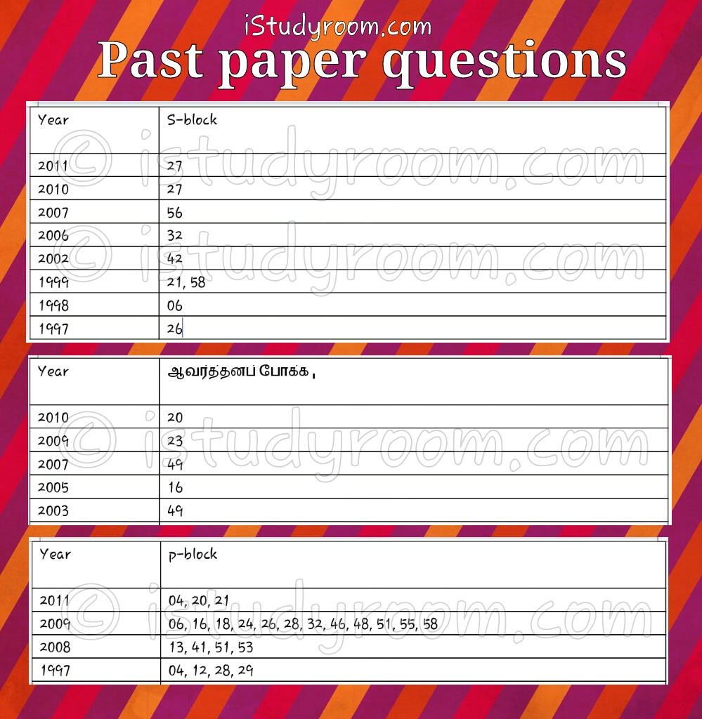 Inorganic past paper questions-registered 1