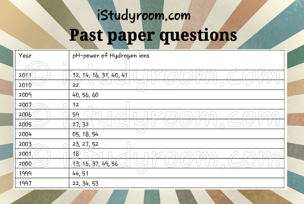 pH past paper question-registered